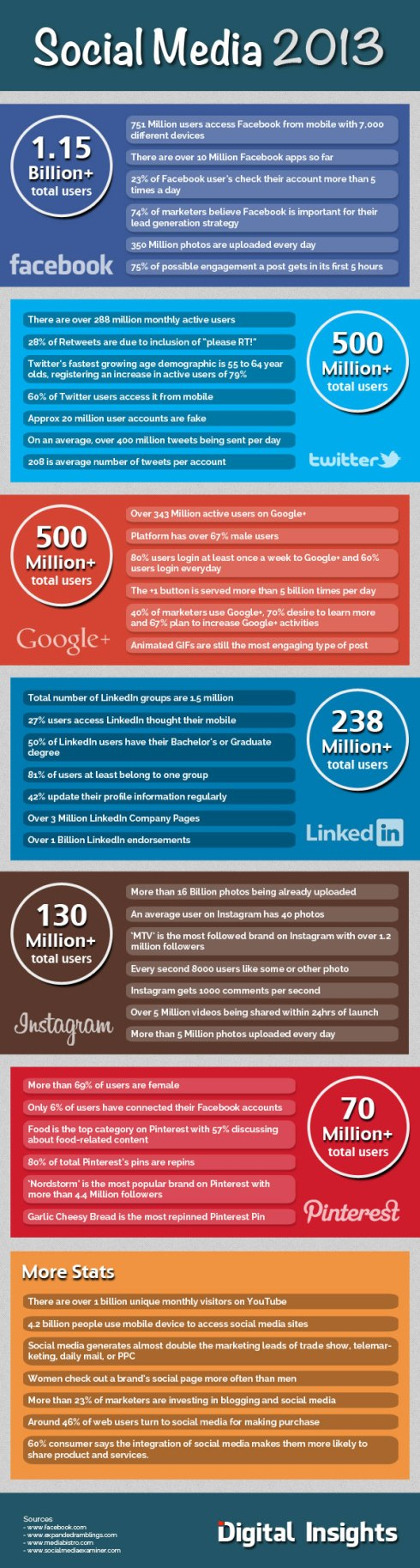 Social Media 2013 - SCQ Comunicacion